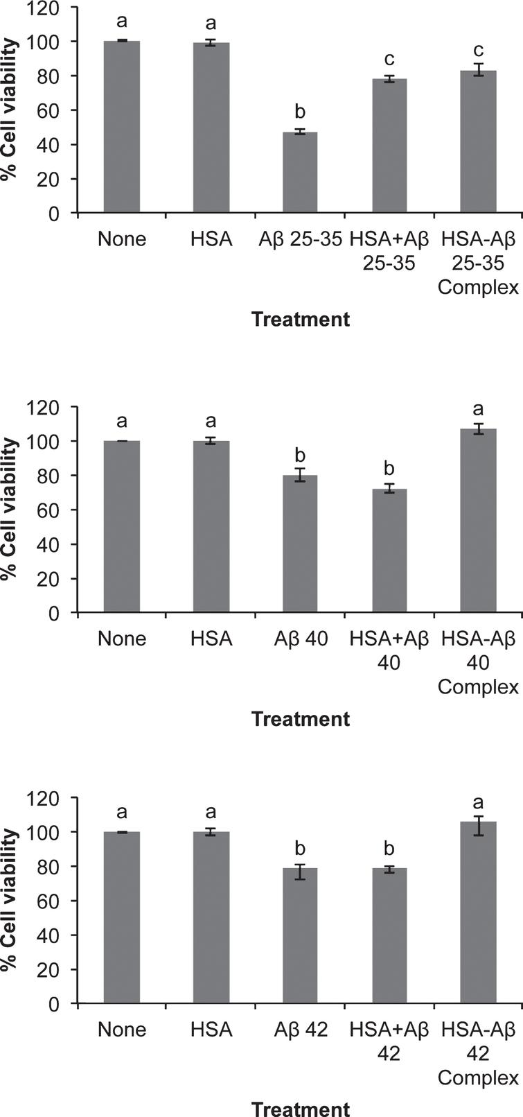 Effect of amyloid-beta peptides on cell viability in the absence or the presence of HSA. Neurons in primary culture (3 DIV) were incubated for 20 h in Hanks medium with three different Aβ peptides: Aβ25-35, Aβ40, or Aβ42 (30 μM) in the absence or the presence of human serum albumin (HSA; 30 μM) or as HSA-Aβ complexes (30 μM). Results are expressed as percentages compared to non-treated cells and are means±SEM (n≥6). One-way ANOVA and Tukey Test were applied in order to compare different groups. Distinct characters are used to indicate statistically different groups (p<0.05).