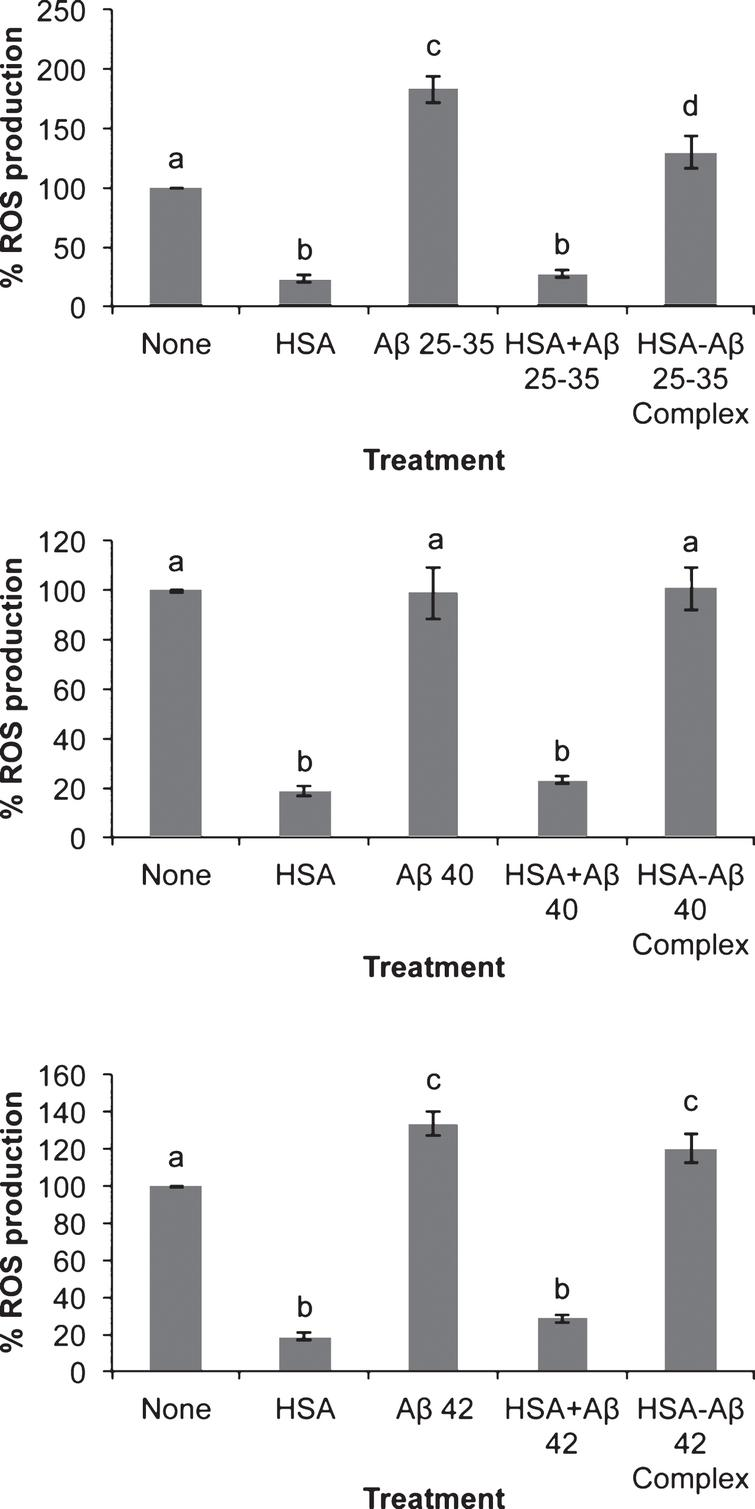Effect of amyloid-beta peptides on ROS production in the absence or the presence of HSA. Neurons in primary culture (3 DIV) were incubated for 20 h in Hanks medium with three different Aβ peptides: Aβ25-35, Aβ40 or Aβ42 (30 μM) in the absence or the presence of human serum albumin (HSA; 30 μM) or as HSA-Aβ complexes (30 μM). Results were normalized using cell viability data and are expressed as percentages compared to non-treated cells. Results are means±SEM (n≥6). One-way ANOVA and Tukey Test were applied in order to compare different groups. Distinct characters are used to indicate statistically different groups (p<0.05).