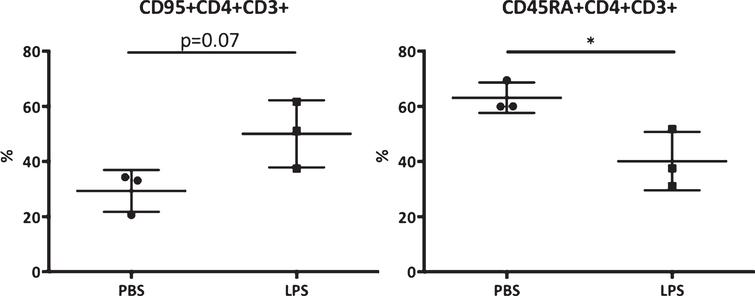 Blood biomarkers for AD. CD95 and CD45RA expression on CD3+CD4+ cells expressed in percentage of the CD3+CD4+ cells. Scores were compared between the LPS and PBS groups. *Significant differences, p < 0.05 (Mann-Whitney).