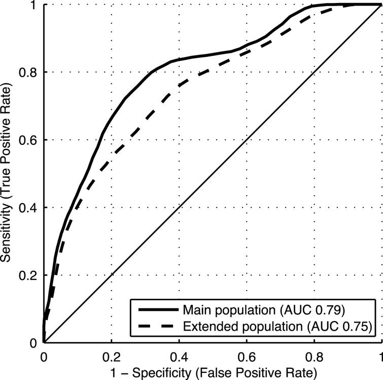 ROC curves for the late-life DSI dementia index in the main and extended study populations.