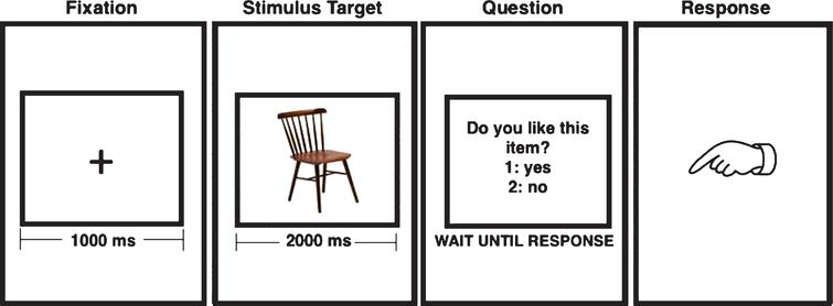 "Sequence of stimulus used during the encoding paradigm. During ""fixation"" the participant look at the cross in the screen and during the ""stimulus target"" the subject tries to memorize the object."