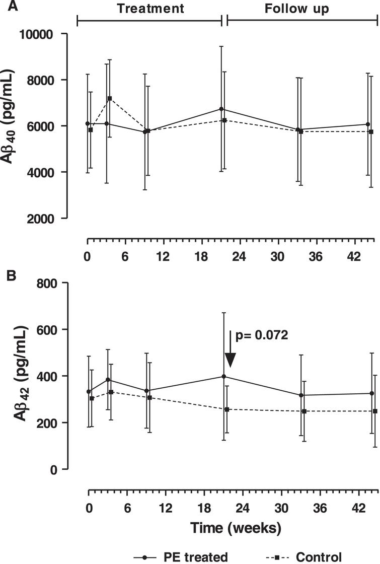 Levels of Aβ1–40 (A) and Aβ1–42 (B) in cerebrospinal fluid of plasma exchange (PE)-treated patients and control (sham PE) during the treatment phase and follow-up periods (Mean±SD; N=14–19; intention-to-treat population). The p value refers to variation of adjusted (least-squares) mean of Aβ1–42 levels between the end of the last PE and baseline in the PE-treated group.