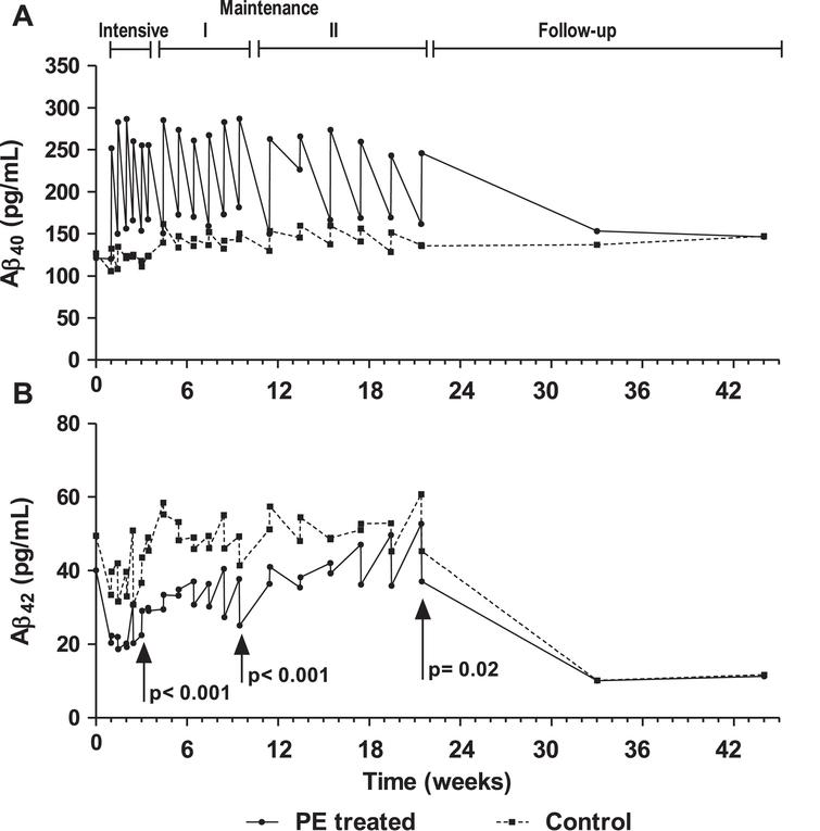 Levels of Aβ1–40 (A) and Aβ1–42 (B) in plasma of plasma exchange (PE)-treated patients and controls (sham PE) before and after each PE, during the three treatment periods (intensive, maintenance I and maintenance II) and follow-up (means without dispersion; N=18–19; intention-to-treat population).