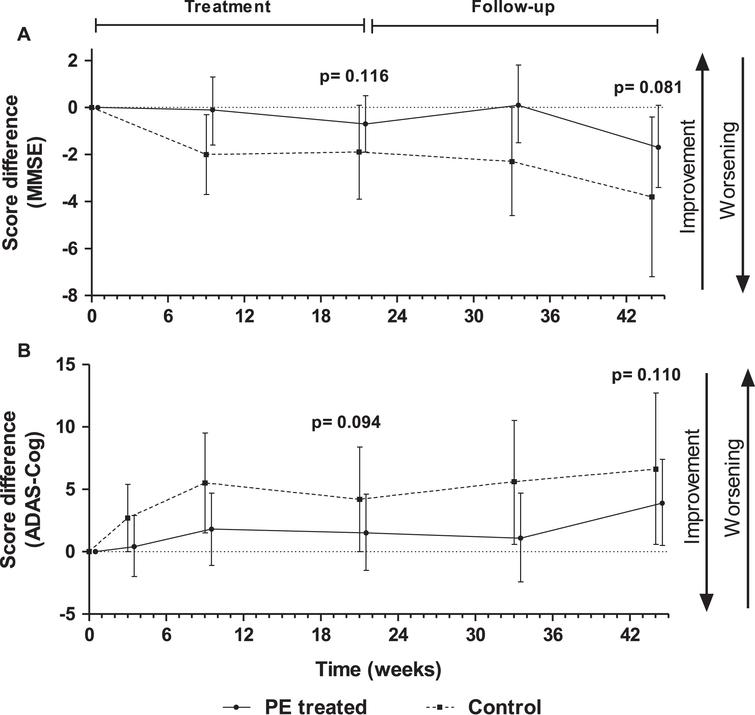 Score change from baseline in Mini-Mental Status Examination (MMSE) (A) and Alzheimer's Disease Assessment Scale –Cognitive subscale (ADAS-Cog) (B) tests measured in plasma exchange (PE)-treated patients and controls (sham PE) (mean±95% CI; N=18–19; intention-to-treat population). P-values refer to treatment effect.
