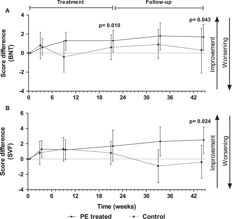 Score differences with respect to baseline in Boston Naming Test (BNT) (A) and Semantic Verbal Fluency (SVF) (B) tests measured in plasma exchange (PE)-treated patients and controls (sham PE) (mean±95% CI; N=18–19; intention-to-treat population). P-values refer to treatment-by-visit effect.