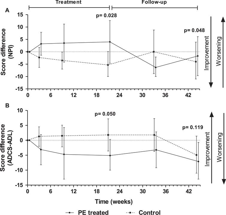 Score differences with respect to baseline in Neuropsychiatric Inventory (NPI) (A) and Alzheimer's Disease Cooperative Study – Activities of Daily Living (ADCS-ADL) (B) tests measured in plasma exchange (PE)-treated patients and controls (sham PE) (mean±95% CI; N=18–19; intention-to-treat population). P-values refer to treatment-by-visit effect in NPI and to treatment effect in ADCS-ADL.