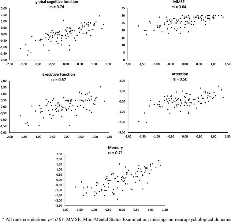 Rank correlations (rs) * between online self-tests (horizontal axis) and tests from neuropsychological assessment (vertical axis).