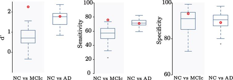 Comparison to other methods. D',  sensitivity, and specificity for NC versus AD and NC versus MCIc classification. Our method (red dot) outperforms  previous methods in NC versus MCIc classification, indicating applicability for identifying patients with higher  risk of conversion to  AD.