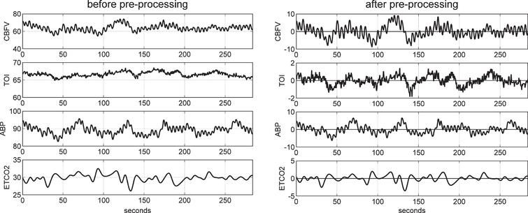 Illustrative time-series data over about 5 min for one control subject, representing beat-to-beat spontaneous variations of CBFV (top panel), TOI (2nd panel), ABP (3rd panel), and ETCO2 (bottom panel) before (left column) and after (right column) pre-processing. The units are: cm/s for CBFV, % for TOI, and mmHg for ABP and ETCO2.