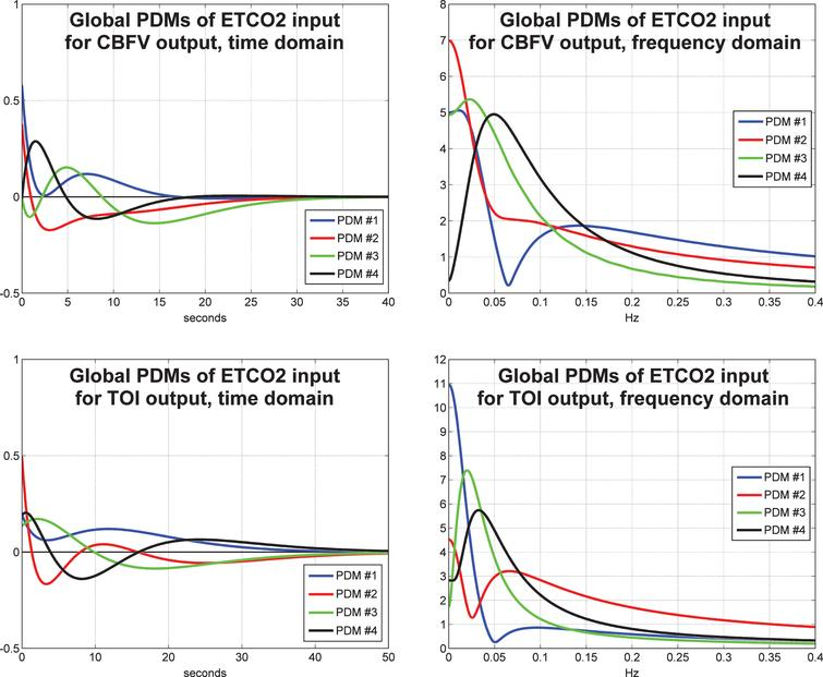 The four global PDMs for the ETCO2 input obtained from the data of 20 control subjects (10 male and 10 female) for the CBFV output measured via TCD (top) and from the data of 22 control subjects (11 male and 11 female) for the TOI output measured via NIRS (bottom) in the time-domain (left) and frequency-domain (right).