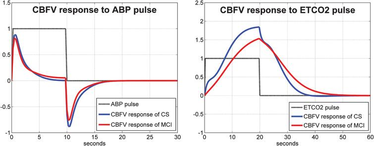 Average model-predicted CBFV/TCD responses for all control subjects (blue line) and for all MCI patients (red line) to a unit pulse change (dotted line) of the ABP input (left panel) and of the ETCO2 input (right panel), while the other input is kept at baseline.