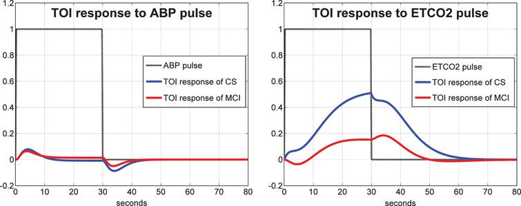 Average model-predicted TOI/NIRS responses for all control subjects (blue line) and for all MCI patients (red line) to a unit pulse change (dotted line) of the ABP input (left panel) and of the ETCO2 input (right panel), while the other input is kept at baseline.
