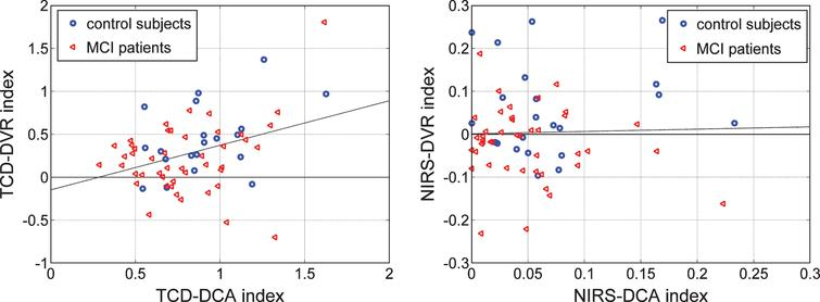 Scatter-plots of TCD-DCA versus TCD-DVR indices (left) and NIRS-DCA versus NIRS-DVR indices (right) for all controls (blue circles) and patients (red triangles) in each type of output recording. The regression lines correspond to correlation coefficients of 0.361 (p = 0.0028) and 0.028 (p = 0.8239) for the TCD and NIRS indices, respectively.