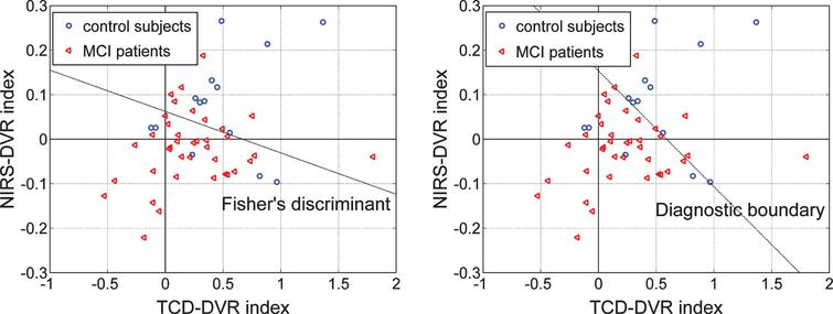 "Scatter-plots of TCD-DVR versus NIRS-DVR indices for 14 controls (blue circles) and 38 patients (red triangle) who have both types of output recordings. The dashed line in each plot indicates a possible separation line between the two groups (Fisher's Linear Discriminant in the left panel, and ""diagnostic boundary"" in the right panel determined by optimization algorithm) that corresponds to a composite index with p-value smaller than the separate p-values of each index shown in Tables 6 and 7—specifically, p = 0.0044 for Fisher's Discriminant and p = 0.0049 for the ""diagnostic boundary. The latter has a slightly higher p-value but yields better classification/diagnostic results."