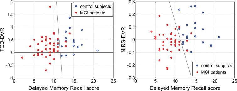Scatter-plots of TCD-DVR versus Delayed Logical Memory Recall (DLMR) scores (left) for 18 controls (blue circles) and 45 patients (red triangles), and NIRS-DVR versus DLMR scores (right) for 22 controls (blue circles) and 42 patients (red triangles) for whom DLMR scores exist. The dashed lines suggest possible diagnostic indices that combine the DVR index with the DLMR score.