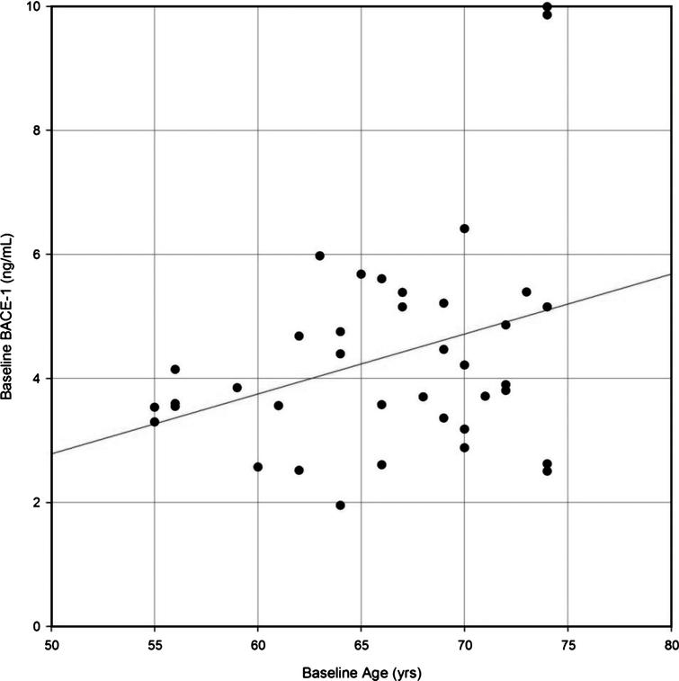 Correlation of β-site AβPP-cleaving enzyme-1 (BACE1) protein levels in CSF with age in healthy elderly participants. A Pearson correlation coefficient was calculated to evaluate the possible correlation between BACE1 and age. Regression line R2=0.1114; statistical significant level was set at 0.05. n=38; rho=0.33; p=0.0406.