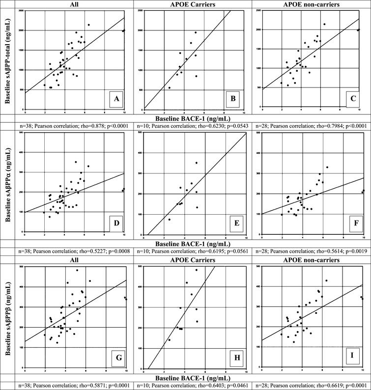 Correlation of β-site AβPP-cleaving enzyme-1 (BACE1) protein levels with sAβPP total (A-C), sAβPPα (D-F), and sAβPPβ (G-I) at baseline in CSF of healthy elderly for all participants (A, D, G), for apolipoprotein (APOE) ɛ4 allele carriers (B, E, H), and for APOE ɛ4 non-carriers (C, F, I). A Pearson correlation coefficient was calculated to evaluate the possible correlation between BACE1 and sAβPP total (A-C); between BACE1 and sAβPPα (D-F); and between BACE1 and sAβPPβ (G-I) for all APOE ɛ4 carriers and non-carrier participants, respectively. Number of participants for whom samples could be analyzed and for which levels were above LOQ are indicated below each panel. p<0.05 was set as a statistically significant level.