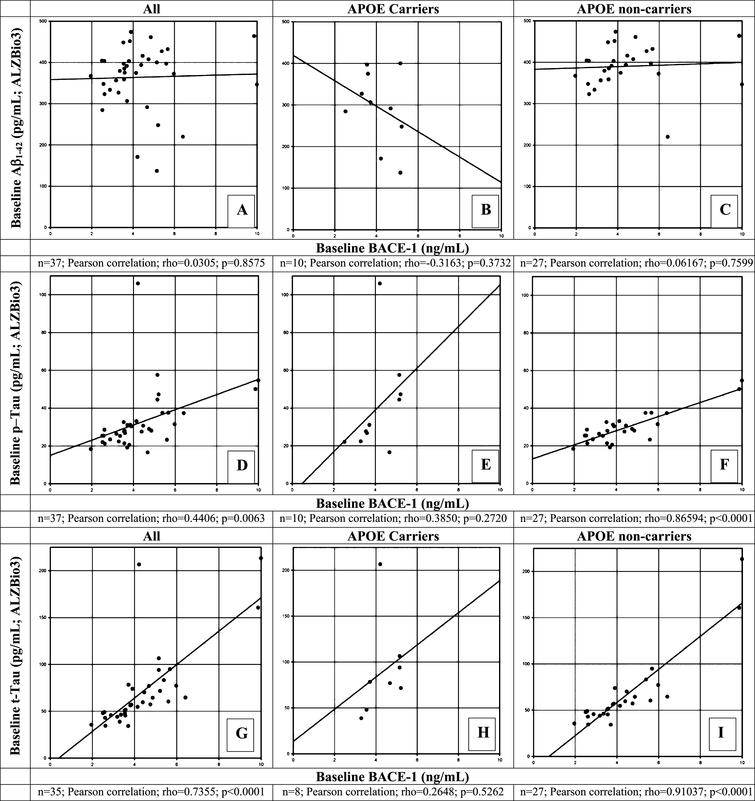 Correlation of β-site AβPP-cleaving enzyme-1 (BACE1) protein levels with Aβ1-42 (A-C), phosphorylated tau (p-tau181p, D-F), and total tau (t-tau, G-I) at baseline in CSF of healthy elderly for all participants (A, D, G), for apolipoprotein (APOE) ɛ4 allele carriers (B, E, H),and for APOE ɛ4 non-carriers (C, F, I) measured by the ALZBio3 (xMAP) assay. A Pearson correlation coefficient was calculated to evaluate the possible correlation between BACE1 and Aβ1-42 (A-C); between BACE1 and p-tau181p (D-F); and between BACE1 and t-tau (G-I) for all, APOE ɛ4 carriers and non-carriers, respectively. Number of participants for whom samples could be analyzed and for which levels were above LOQ are indicated below each panel. p<0.05 was set as a statistically significant level.
