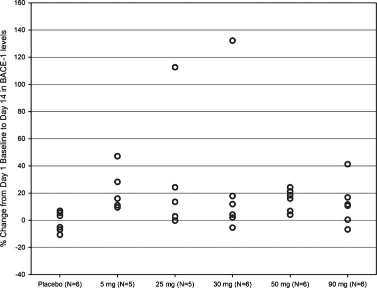 Percent change in BACE1 levels from Day 1 baseline to Day 14 for those with>20% change of BACE1 protein levels from baseline following repeated once daily dosing with JNJ-54861911 at 5, 25, 30, 50, and 90mg or placebo for 14 days. Data are represented as individual and mean percent change (n=8/38) in BACE1 from Day 1 baseline to Day 14 (24-h post dose).