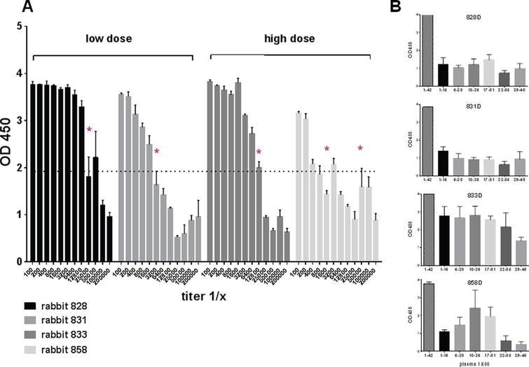 Anti-Aβ42 antibody titers in NZW rabbits after three DNA Aβ42 immunizations. A) Serial dilutions of rabbit plasma were analyzed for binding to Aβ1-42 peptide in a standard ELISA assay. Half maximal binding is indicated with an asterisk. Titers from two rabbits, which received the low dose immunizations, and two rabbits, which received the high dose immunizations are shown. B) Epitope binding of these plasma samples, two low dose and two high dose rabbits, is shown against a panel of short Aβ peptides. Plasma dilutions in this assay were 1:400.