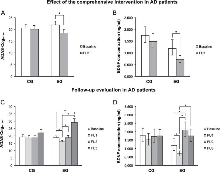 A, B) Immediately after the intervention (FU1), ADAS-Cogscore and pBDNF values fell significantly in the experimental group (EG) but were not significantly changed in control patients (CG). C, D) In EG patients, the ADAS-Cogscore reverted to baseline at 6 months (FU2) and showed a further significant increase at 24 months (FU3) compared to baseline, while pBDNF increased significantly at FU2 compared to FU1 as well as baseline and fell at FU3 versus FU2. In CG patients, ADAS-Cogscore and pBDNF values were virtually unchanged throughout follow-up. In A and C, columns and error bars represent means and standard error of the mean; in B and C, columns and error bars represent back-transformed means and 95% confidence interval. Data were adjusted for age and ADL.
