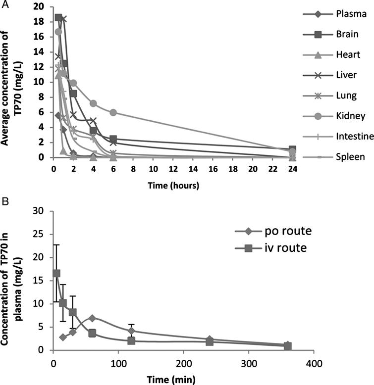 Some PK properties of TP70. A) Distribution of TP70 in various tissues and plasma after i.p. administration in 3-month-old male WT C57BL/6 mice (25 mg/Kg body weight) from 0–24 h. Shown are the means from three mice per time point. B) The concentrations of TP70 in plasma following i.v. and p.o. administration.