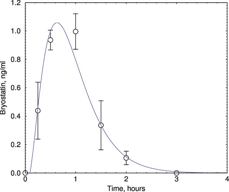 Bryostatin elevation in Phase IIa subjects. Plasma bryostatin was measured by LCMS. All 6 bryostatin-infused (1-h infusion of 25 μg/m2, single dose) subjects showed peak elevation of bryostatin at 1-2 h after the start of infusion. Y-axis=ng bryostatin / ml. Each data point represents mean±SEM of six patients. Only samples from bryostatin-treated patients were measured.