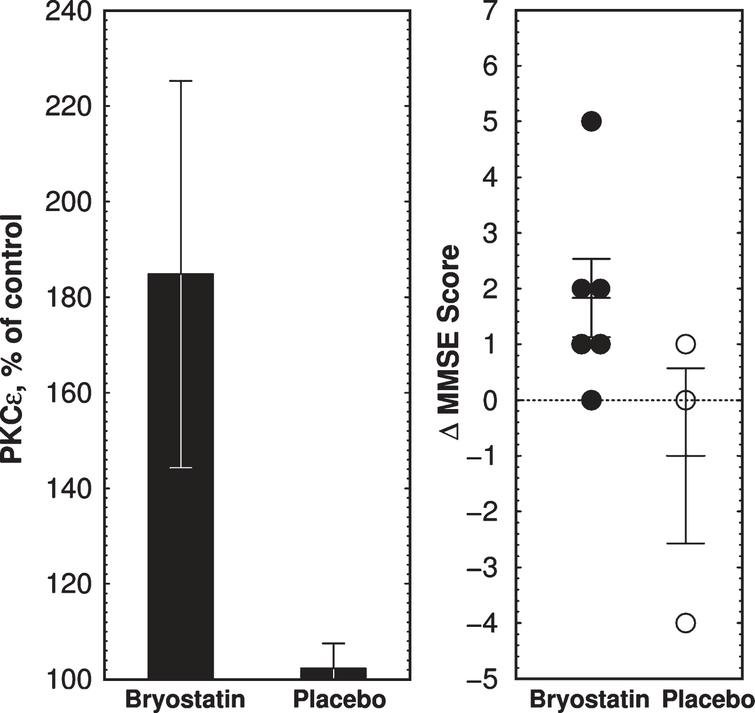 Clinical trial outcome of bryostatin 1 treatment in Phase IIa AD trial. A) Mean PKCɛ changes above preinfusion level at 1 h measured in PBMCs collected from 6 bryostatin 1 and 3 placebo-treated patients. Note expanded y-axis. PKCɛ values are percent of blank-subtracted control in chemiluminescence units (mean±SEM). B) Changes in MMSE scores. MMSE is scored in discrete integers on a scale from 0 (severe dementia) to 30 (normal). MMSE scores in bryostatin-treated subjects were increased at 3 h (p = 0.041, paired t-test) but not at 4d or 15d (not shown).