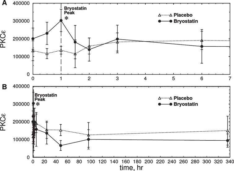 Time course of total PKCɛ measured in PBMC samples from six Phase IIa subjects treated with bryostatin 1. A) Expanded scale (0–7 h). B) Full scale (0–340 h). There was an increase in total PKCɛ in the bryostatin group but not in the placebo at 1 h after the start of infusion (Bryostatin F(7.013, 21.039)=3.026, p=0.023; placebo F(10,20)=0.75, p=0.67, repeated measures ANOVA; p=0.0185 at 1 h, two-tailed matched pair t-test) Bryostatin also decreased PKCɛ between 12 h and 72 h (p=0.0296, two-tailed matched pair t-test, average of 12, 48, and 72 h points). Data points are mean PKCɛ in arbitrary units±SEM (Placebo, n=3; Bryostatin 1, n=6). The treated and placebo groups are not significantly different at t=0.