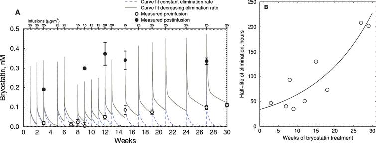 Time course of bryostatin elevation with successive infusions in EA subject. A) Blood plasma bryostatin was measured by LCMS in Expanded Access patient #3 after 1 h i.v. of 15 to 25 μg/m2 infusions during successive weeks. Doses are indicated in small rectangles along the top. Values are mean±SD of three replicate measurements. Blood plasma sample collection was discontinued after 30 wk. Open=preinfusion concentrations, closed=post-infusion concentrations. Dashed line=polyexponential least squares fit assuming constant elimination rate. Solid line=least squares fit with increasing elimination half-life. Parameters: kinj=rate constant injection site to blood=0.09 min–1; kcompartment1=rate constant fast elimination=0.010 min–1; kcompartment2=rate constant of slow elimination=0.00012 min–1; vr=volume ratio of compartment 1 to 2=3.44. B) Plot of calculated elimination half-life of bryostatin in compartment 2 estimated in (A) versus weeks of infusion.