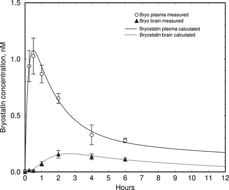 Pharmacokinetic simulation of bryostatin 1 blood plasma concentration in mouse. Upper curve=blood plasma. Lower curve=brain. Values are mean±SEM, n=3–6 mice per group. The lower curve was fitted to measured values using a simple saturable brain uptake model using parameters of Vmuptake=0.017 nM min–1, Kmuptake=1.5 nM, and rate constant of elimination=0.027 min–1.