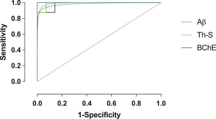 Receiver-operating characteristic (ROC) plot (sensitivity versus 1-specificity) of amyloid-β (Aβ), thioflavin-S (Th-S), and butyrylcholinesterase (BChE) quantification metrics of the orbitofrontal cortex. Empirical data shown as solid lines and fitted curves as dashed lines of the same color. Chance association shown as diagonal line indicates no discriminative capability of a diagnostic test. The area under the curve (AUC) serves as a summary measure of the diagnostic performance of each metric. BChE showed high diagnostic accuracy. See Table 2 for a complete list of ROC summary measures.