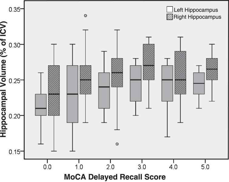 Hippocampal volume (as a percentage of intracranial volume) by MoCA delayed recall score.