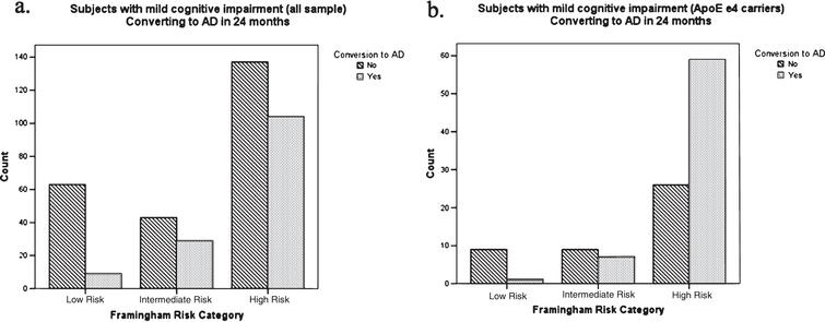 Differences in the distribution of subjects evolving to AD in the low, intermediate, and high risk according to the Framingham risk score (a) in the overall sample (b) in the subpopulation of subjects with ApoE ɛ4 allele.