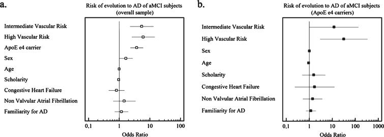 Risk of evolution from MCI to AD (a) in the overall sample (b) in the subpopulation of subjects with ApoE ɛ4 allele.