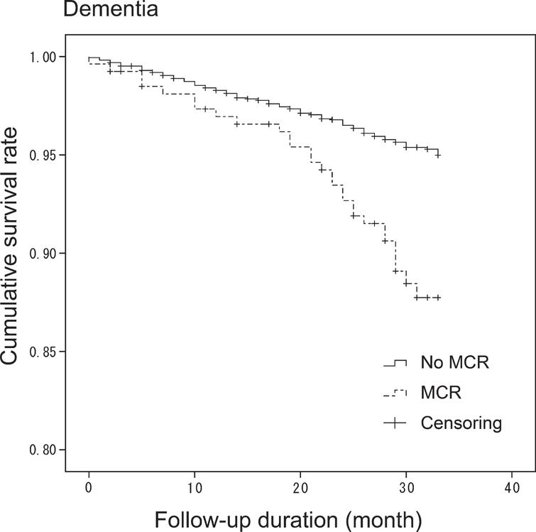 Kaplan-Meier survival-curve for dementia in MCR. Cumulative survival rates were plotted in No MCR and MCR groups for dementia. Log-rank test showed that MCR was significant risk for dementia (p<0.001).