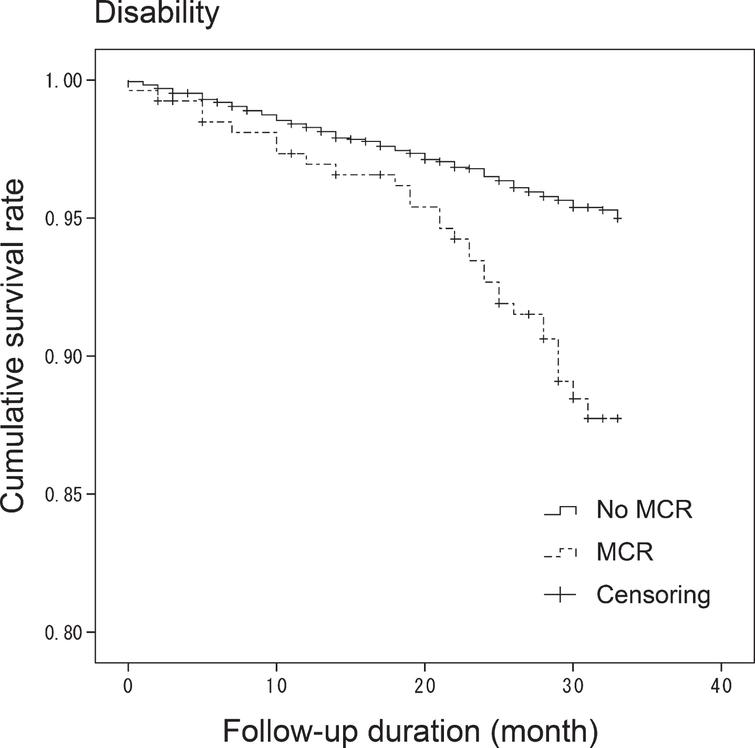 Kaplan-Meier survival-curve for disability. Cumulative survival rates were plotted in No MCR and MCR groups. Log-rank test showed that MCR was significant risk for disability (p<0.001).