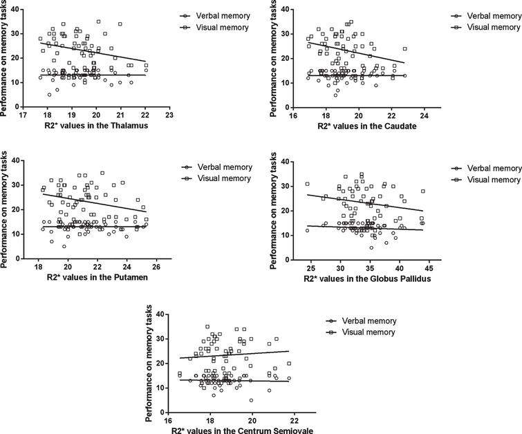 Scatterplots representing the relationships between performance on memory tasks and iron content in deep gray matter structures and Centrum Semiovale (control region). The correlations in the caudate and putamen were significant after correction for age andgender.