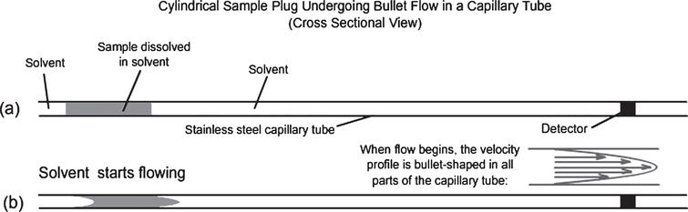 Sketches of the axial cross section of the capillary tubing and injected sample.