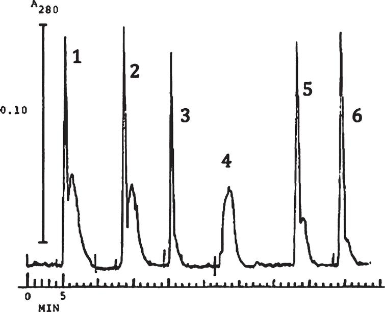 Six successive injections into a 72cm×0.25mm I.D., 316 stainless-steel capillary; mobile phase water; flow rate 68 μl/min; UV detector monitoring at 280nm; 5 μL injections of a 0.13mg/ml ferritin solution in water. No flushing or cleaning between injections. Permission granted the Journal of Chromatography [18].