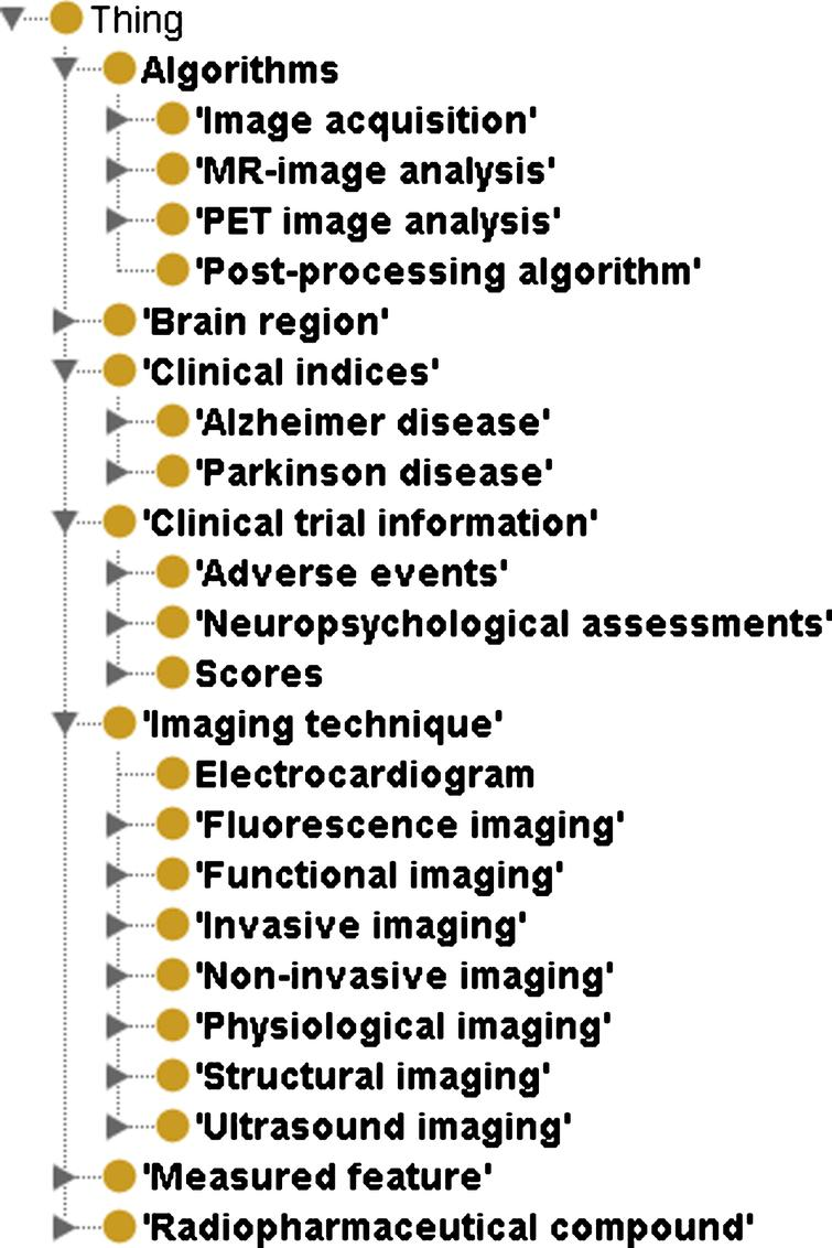 Hierarchical structure of NIFT as visualized in the Protégé OWL Editor. This figure depicts the higher level concepts the terminology namely Algorithms, Brain Region, Clinical Indices, Clinical trial information, Imaging Technique, Measured Feature, and Radiopharmaceutical compound.