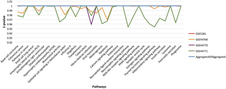 The landscape of p-value for the final list of significant pathways. For easy visualization, we have used 1-p value instead of p-value on Y-axis. Each line in the graph represents aggregated GRN for specified dataset (see chart legend). The listed pathways show higher significance level in consensus GRN in comparison to the individual dataset aggregated GRNs.