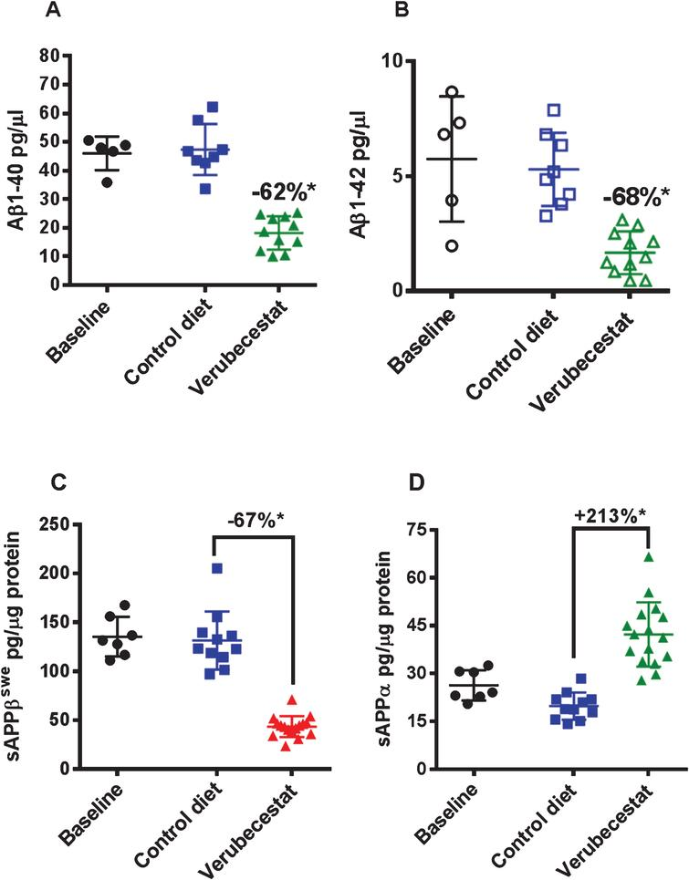 CSF Aβ1-40 (A) and Aβ1-42 (B) and brain sAβPPβswe (C) and sAβPPα (D) levels in aged Tg2576 mice at baseline and following 12-weeks treatment with control vehicle diet or verubecestat diet at 110 mg/kg/day. *p<0.0001 versus vehicle diet-treated mice; two-tailed t-test. Data are plotted as mean±sd.