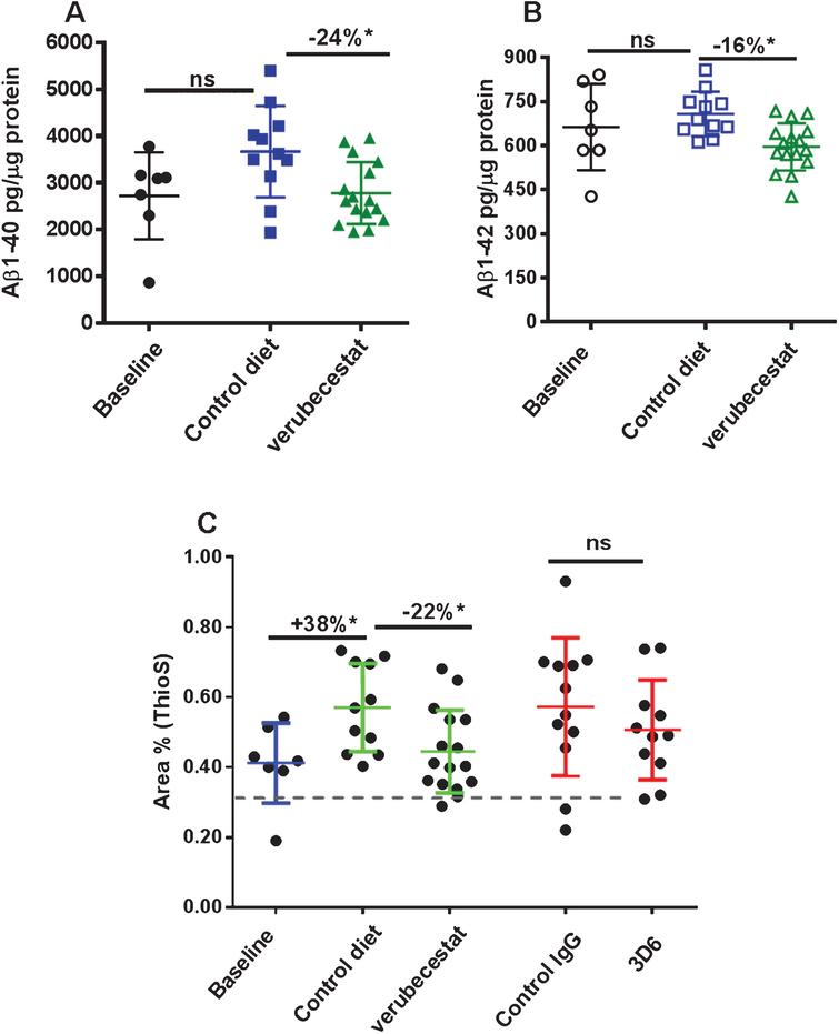 Verubecestat effects on total guanidine soluble brain Aβ1-40 (A) and Aβ1-42 (B) and verubecestat and 3D6 effects on the area occupied by dense core amyloid deposits (Thioflavin S positive) as a percent of total brain slice area (C). Comparisons were performed using a two-tailed t-test (*p<0.05). Data are plotted as mean±sd.