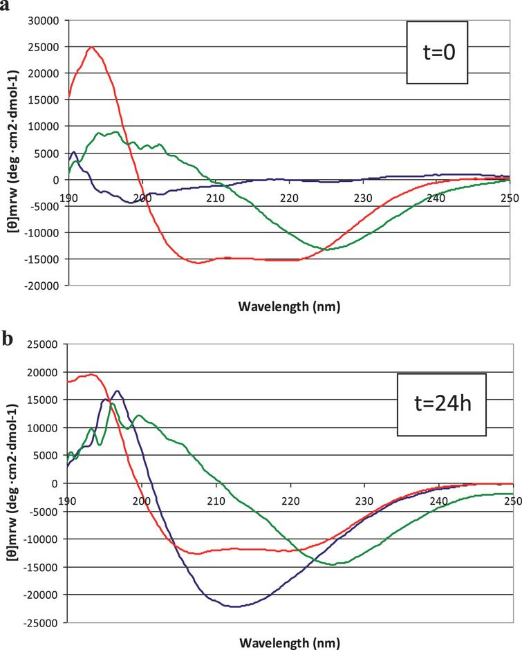Circular dichroism spectra of peptide solutions, recorded at (a) t=0 min and (b) t=24 hours. Blue line: 50 μM Aβ42; red line: 50 μM LL-37; green line: 1:1 mixture.