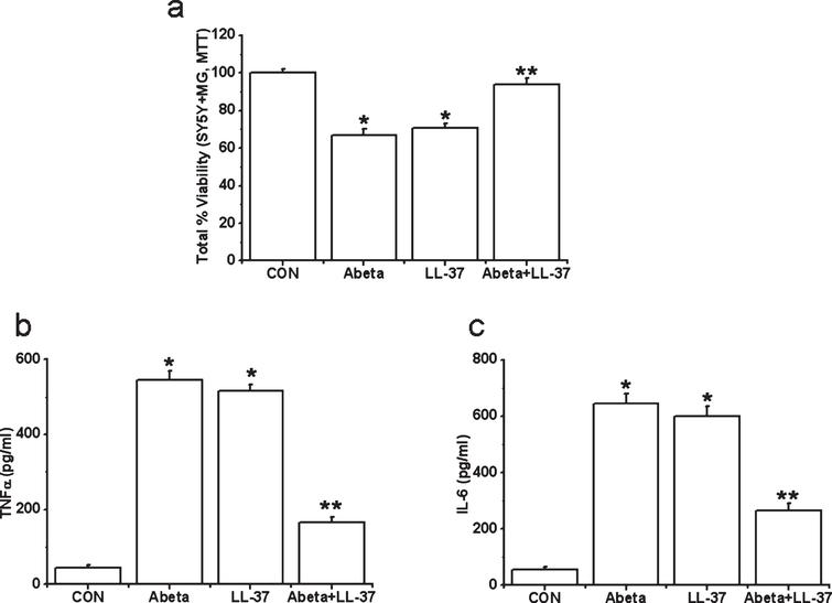 Effects of treatment with Aβ, LL-37, or their mixture on the viability changes of SH-SY5Y cells induced by microglial-mediated toxicity in 72 h (a) and levels of cytokines, TNFα (b) and IL-6 (c) in microglial toxic supernatant. Values are mean±SEM, n=4. One-way ANOVA was carried out to test significance. Multiple group comparisons were followed by a post-hoc Bonferroni test where necessary. *p<0.01 for Aβ-treated cells and LL-37-exposed cells compared with control (CON) group and **p<0.01 for Aβ-LL-37-treated groups compared with Aβ-treated cells and LL-37-exposed cells. Note that Aβ and LL-37 inhibit the microglial activation of each other.