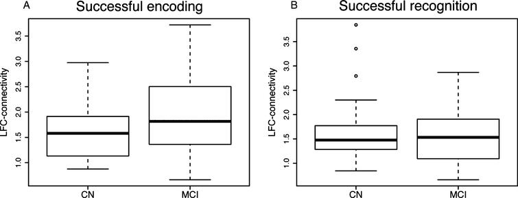Boxplots illustrating mean task-related LFC-connectivity across diagnostic groups for successful encoding (A) and successful recognition (B).