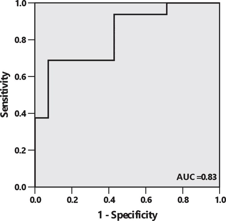 Receiver operating characteristic (ROC) curve depicts sensitivity and 1 minus specificity level of urine AD7c-NTP for discrimination between PiB positive and PiB negative patients with AD or MCI. The area under the curve (AUC) is 0.83 (95% CI 0.68 to 0.97), with sensitivity, specificity, PPV, and NPV of 68.8% (95% CI 41.5–87.9), 92.9% (95% CI 64.2–99.6), 91.7% (95% CI 59.8–99.6), and 72.2% (95% CI 46.4–89.3), respectively, at a cutoff of 1.46 ng/ml.
