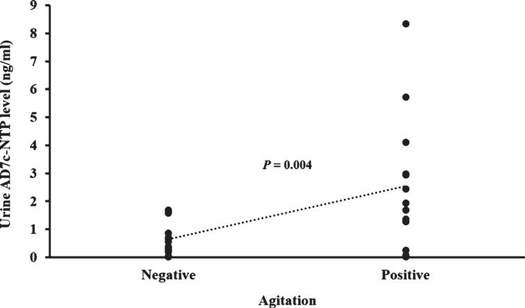 Difference of AD7c-NTP level between subjects with agitation and subjects without agitation. Agitation with score of 2 or more in NPI was considered as a reliable symptom. Using this cutoff value, participants were divided into agitation positive group and agitation negative group. The urine AD7c-NTP levels are 2.54±2.39 ng/ml in agitation positive subjects (n = 13) and 0.65±0.61 ng/ml in agitation negative subjects (n = 17).