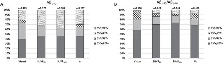 Concordance and discordance between amyloid markers. CSF Aβ1–42 and [18F]Florbetapir ([18F]AV45) PET (visual, SUVRCB, SUVRWM, and VT) (A) were compared to CSF Aβ1–42/Aβ1–40 and [18F]AV45 PET (same measurements as described for A) (B). Concordance increased for all four [18F]AV45 PET measurements when considering the CSF ratio. Especially, discordant CSF negative subjects became concordant CSF positive. Aβ, amyloid-β; [18F]AV45, [18F]Florbetapir; CB, cerebellar grey matter; CSF, cerebrospinal fluid; SUVR, standardized uptake value ratio; VT, total volume of distribution; WM, whole subcortical white matter.